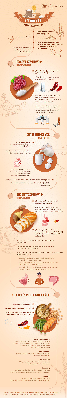 szenhidratok-infografika