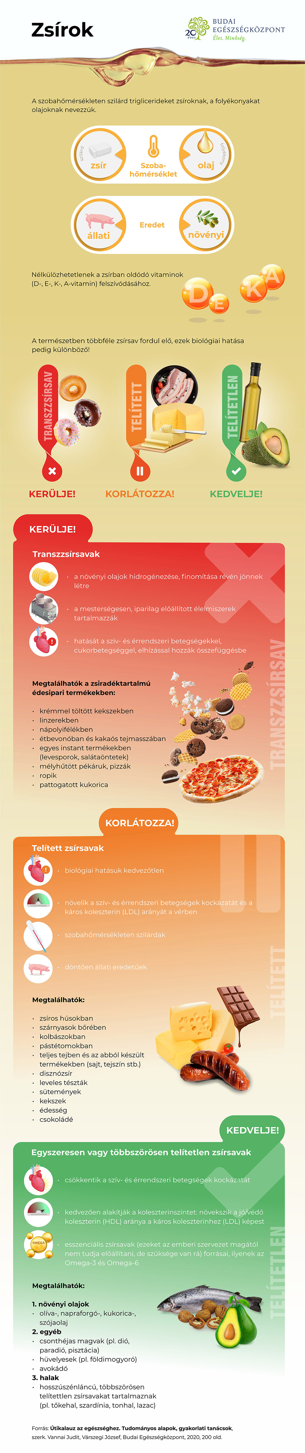 Zsír infografika