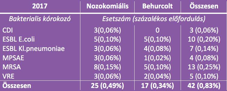 korhazi-fertozesek-intezetunkben-2017