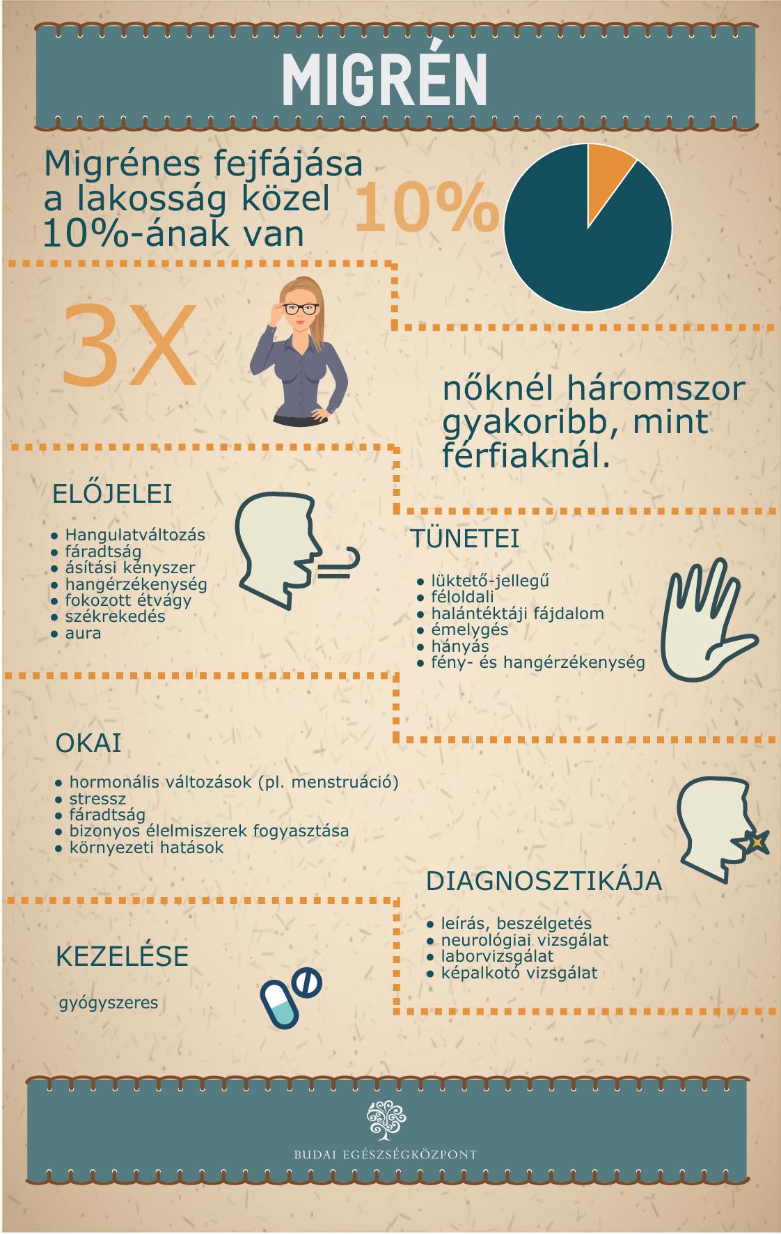bhc-migren-infografika